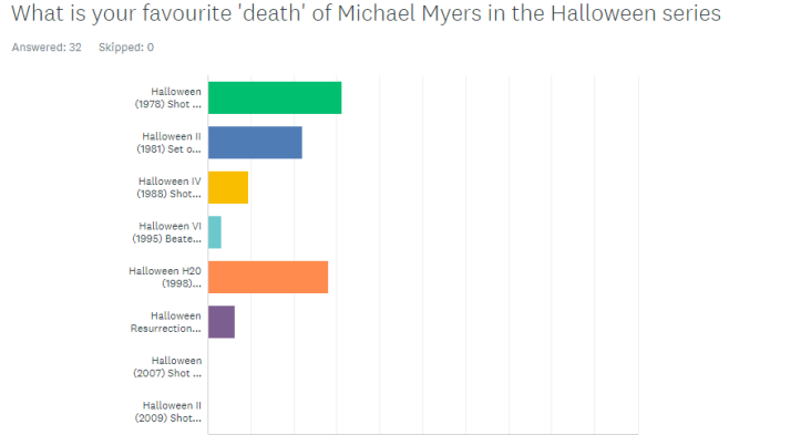 Halloween survey results